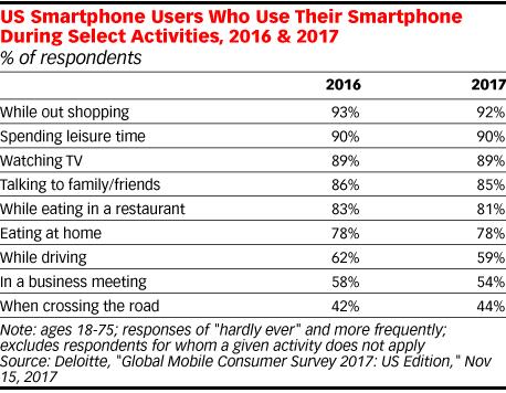 Encuesta de frecuencia de uso del smartphone en EEUU